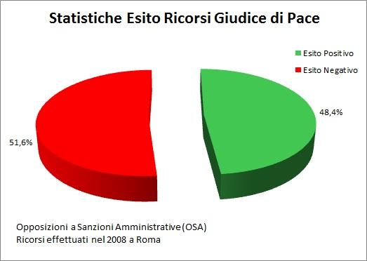 statistiche esito ricorsi giudice di pace