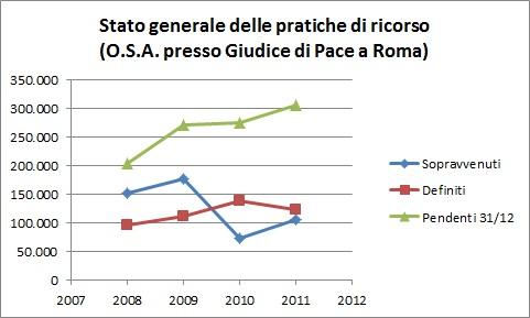 Stato PRatiche Ricorso Giudice Pace Roma