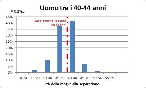 Separazione: Uomo fra i 40 ed i 44 anni