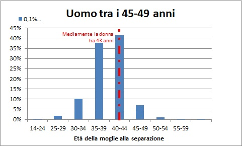 Separazione Legale: Uomo di 45-49 anni